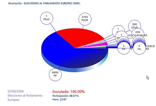 El Partido Popular gana las elecciones en Alcantarilla e incrementa el porcentaje de votos obtenidos, el mayor en toda la historia de las elecciones llegando a un 65,26% - 1, Foto 1