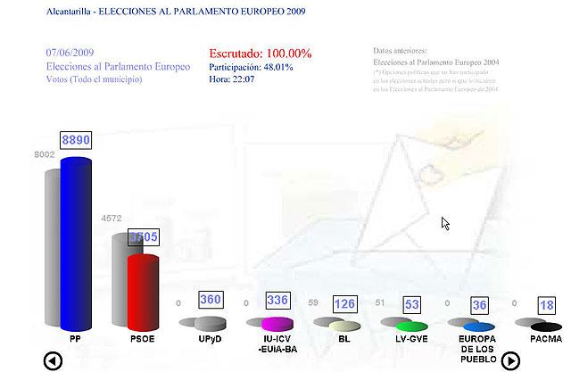 El Partido Popular gana las elecciones en Alcantarilla e incrementa el porcentaje de votos obtenidos, el mayor en toda la historia de las elecciones llegando a un 65,26% - 2, Foto 2