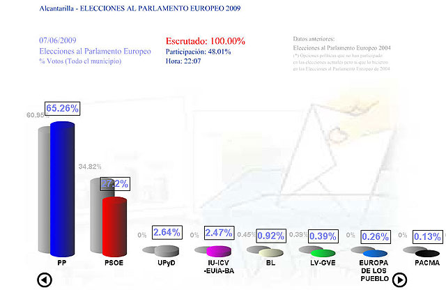 El Partido Popular gana las elecciones en Alcantarilla e incrementa el porcentaje de votos obtenidos, el mayor en toda la historia de las elecciones llegando a un 65,26% - 3, Foto 3
