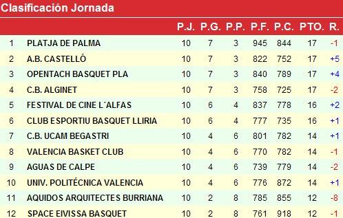 Pepe Llorente lidera la victoria del CB UCAM Begastri frente al líder, el Platja de Palma - 5, Foto 5