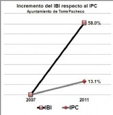 El PSOE de Torre Pacheco exige al Ayuntamiento que baje el IBI