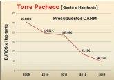 El PSOE denuncia que 'los presupuestos regionales castigan duramente al Campo de Cartagena y Mar Menor'