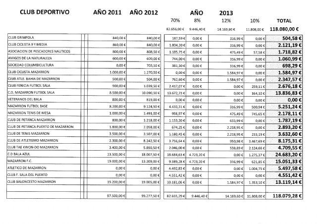 Entregadas las subvenciones municipales a los clubes y asociaciones deportivas del municipio - 2, Foto 2
