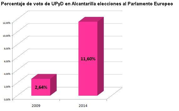 UPyD Alcantarilla agradece el respaldo de los vecinos - 1, Foto 1