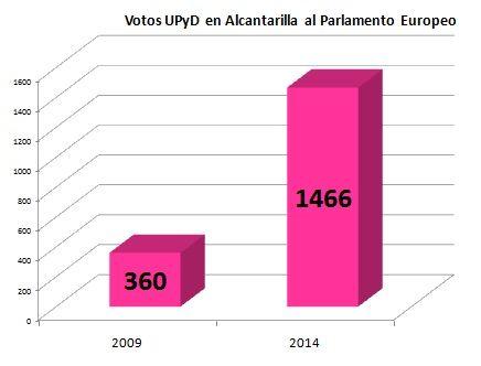 UPyD Alcantarilla agradece el respaldo de los vecinos - 2, Foto 2