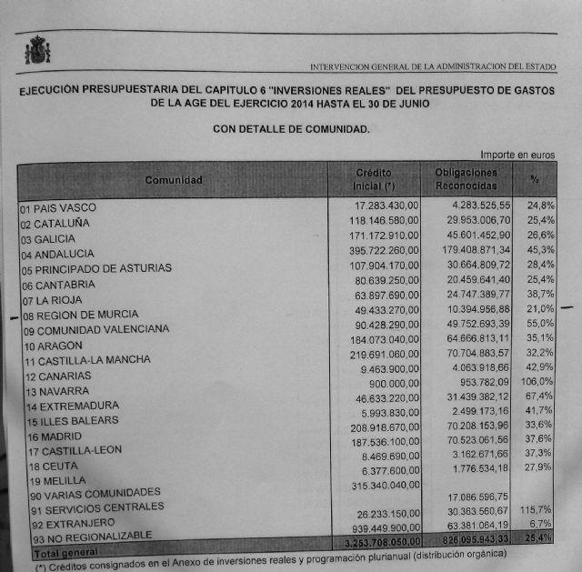 González Tovar: Son los presupuestos de las migajas para la Región de Murcia - 2, Foto 2
