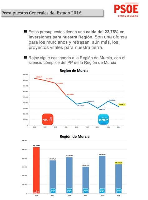 El PSOE pide al PP que se sume a su propuesta de instalar plantas fotovoltaicas en las desalinizadoras para abaratar el precio del agua, Foto 3