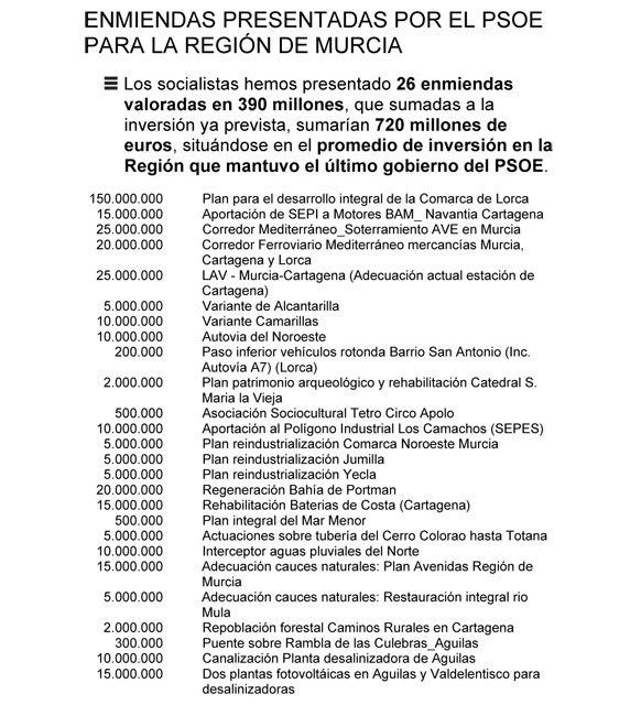El PSOE pide al PP que se sume a su propuesta de instalar plantas fotovoltaicas en las desalinizadoras para abaratar el precio del agua, Foto 4