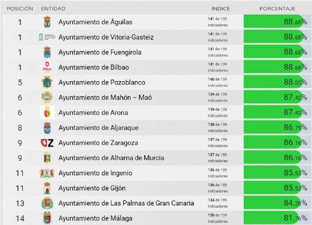 Alhama de Murcia, en el ´top ten´ de los municipios más transparentes de España, Foto 1