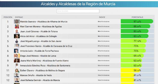 El Alcalde de Totana, el tercero más transparente de la Región de Murcia - 1, Foto 1