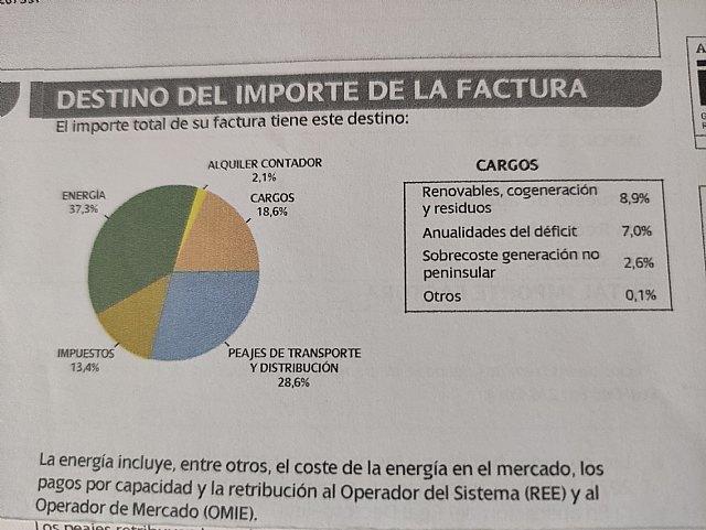 El 80% de los consumidores españoles considera que la nueva factura de la luz es menos clara y transparente - 1, Foto 1