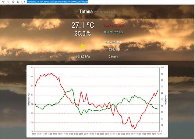 AMETSE pone en marcha la red de seguimiento climatol�gico meteosureste, Foto 1