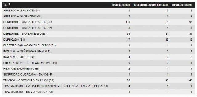El Centro de Coordinaci�n de Emergencias ha gestionado, hasta las 19.30 horas, 264 incidentes provocados por el viento en la Regi�n de Murcia, Foto 1