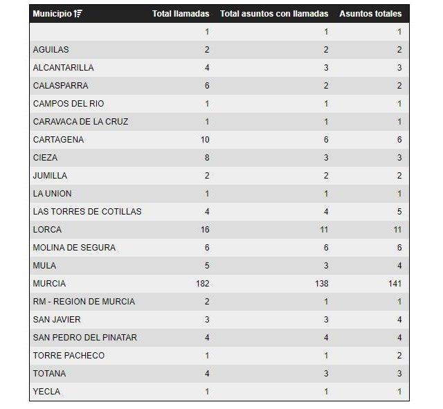 El Centro de Coordinaci�n de Emergencias ha gestionado, hasta las 19.30 horas, 264 incidentes provocados por el viento en la Regi�n de Murcia, Foto 2