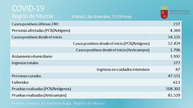 La Regi�n registr� 237 nuevos casos positivos y 4 fallecimientos por Covid-19 en la jornada de ayer, Foto 1