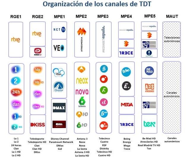 Los canales de televisión cambian de frecuencia para adaptar la banda a las nuevas redes 5G - 1, Foto 1