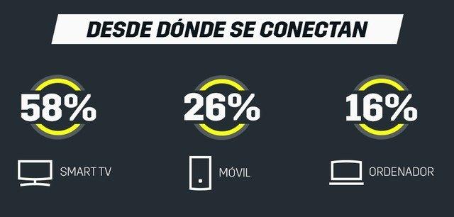 La audiencia media del mundial de MotoGP™ 2019 en DAZN crece en un 11% respecto a la temporada anterior - 1, Foto 1