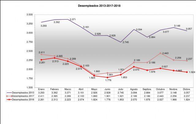 Jumilla cierra el año por debajo de los 2.000 parados una década después - 1, Foto 1