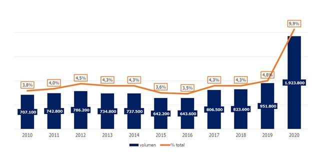 El número de murcianos que teletrabajan cae un 39,8% desde el final de la primera ola - 1, Foto 1