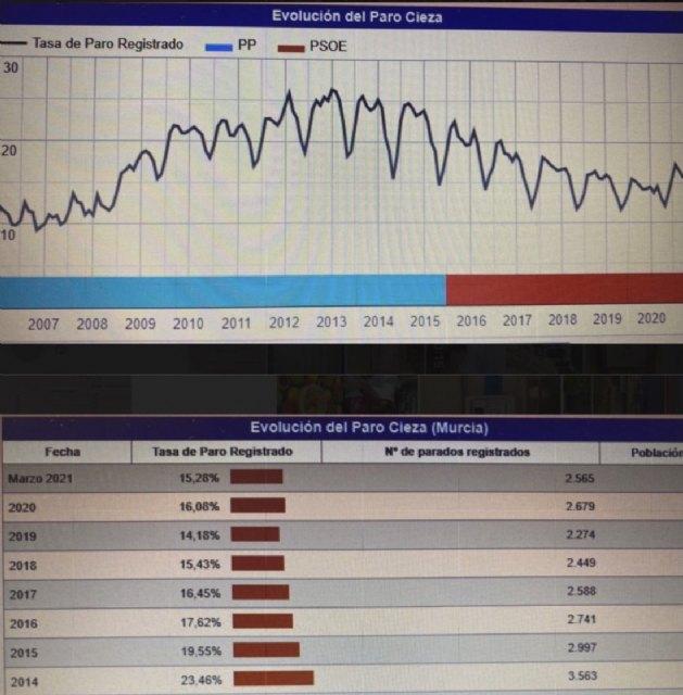 Moya: Cieza recupera la tendencia descendente del paro según la EPA - 1, Foto 1