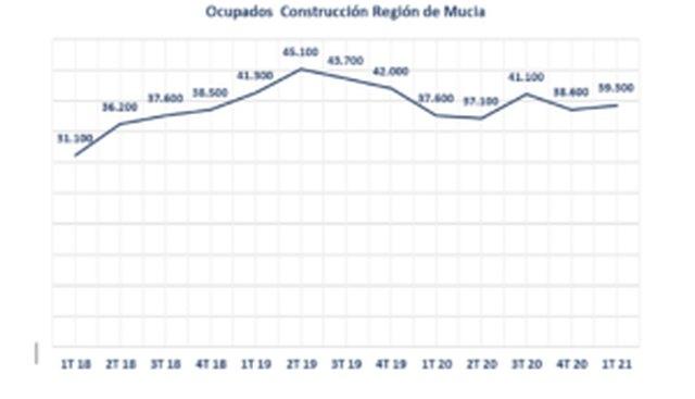 La Construcción en la Región de Murcia gana 700 trabajadores en el primer trimestre del año - 2, Foto 2