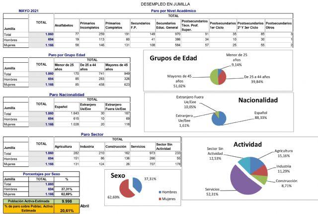 El desempleo desciende en Jumilla en mayo en 201 personas - 1, Foto 1