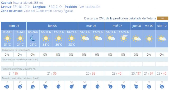 Totana Civil Protection reports that next week will be very hot in the Region of Murcia, Foto 2