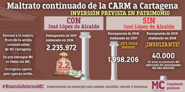 MC: Los presupuestos regionales condenan a Cartagena a seguir mendigando su futuro en esta Comunidad Autónoma - 2, Foto 2