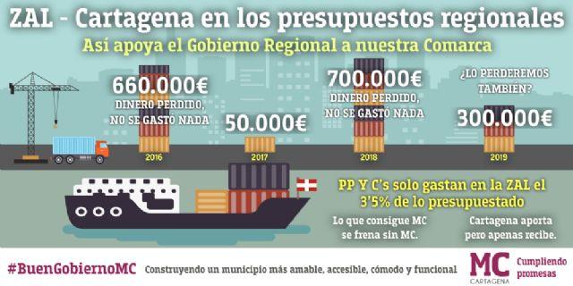 MC: Los presupuestos regionales condenan a Cartagena a seguir mendigando su futuro en esta Comunidad Autónoma - 3, Foto 3