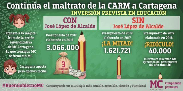 MC: Los presupuestos regionales condenan a Cartagena a seguir mendigando su futuro en esta Comunidad Autónoma - 4, Foto 4