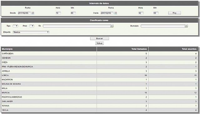 Un total de 74 llamadas correspondientes a 51 asuntos atendidos en el 112 relacionados con el aviso de Vientos en la Regi�n, Foto 1