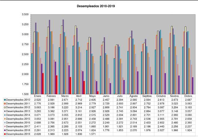 Mayo se cierra con las mejores cifras de desempleo de la última década - 1, Foto 1