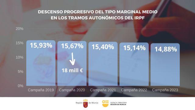 La nueva bajada de la tarifa autonómica del IRPF dejará un ahorro de 18 millones este año en la Renta - 1, Foto 1