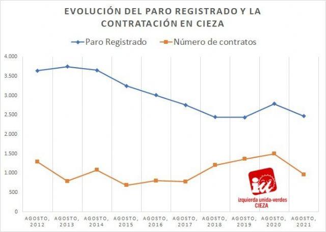 IU-Verdes de Cieza apunta que los datos del paro de agosto confirman la recuperación económica en el municipio - 1, Foto 1