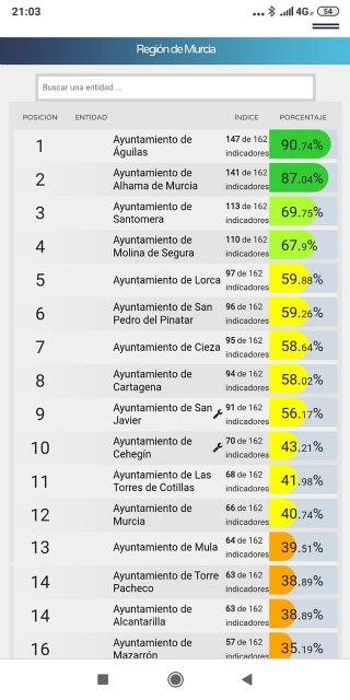 El PSOE califica de populista la noticia de que fichen los concejales del equipo de Gobierno, Foto 2