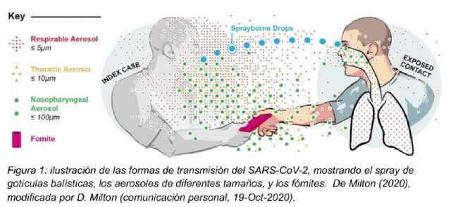 Aerosoles, cómo se contagia la COVID-19 en el aire - 1, Foto 1
