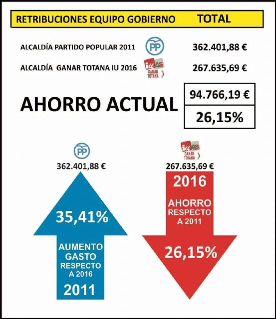 Ganar Totana: Se ahorran 94.766€ en salarios de políticos en el año 2016, respecto a anteriores Gobiernos del PP, Foto 1