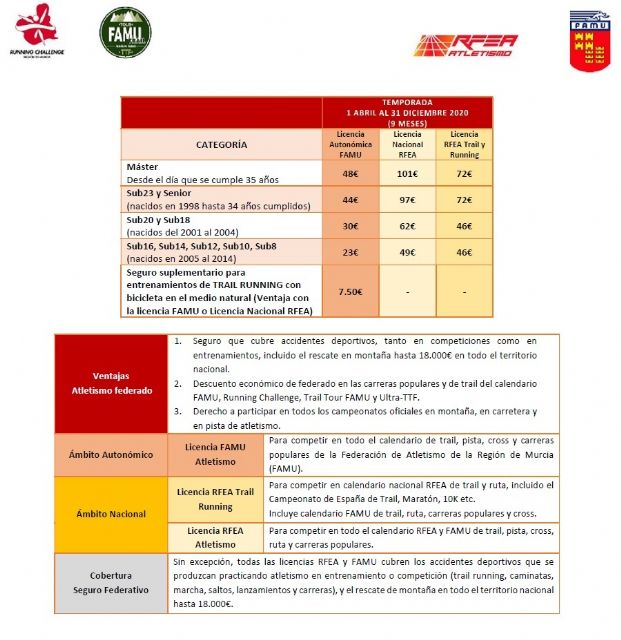 Nuevas cuotas licencias FAMU 2020 - 1, Foto 1