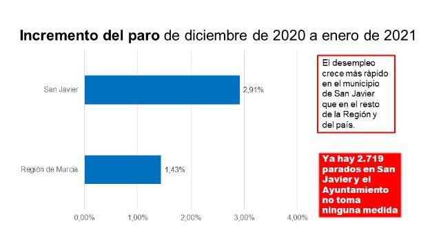 El PSOE alerta que el paro sube en San Javier el doble de rápido que en el resto de la Región y se acerca a los 3.000 desempleados - 1, Foto 1
