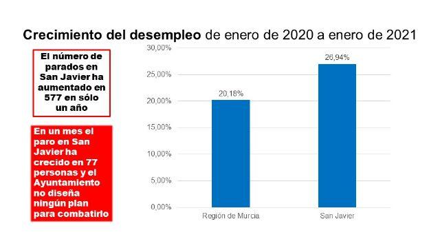 El PSOE alerta que el paro sube en San Javier el doble de rápido que en el resto de la Región y se acerca a los 3.000 desempleados - 2, Foto 2