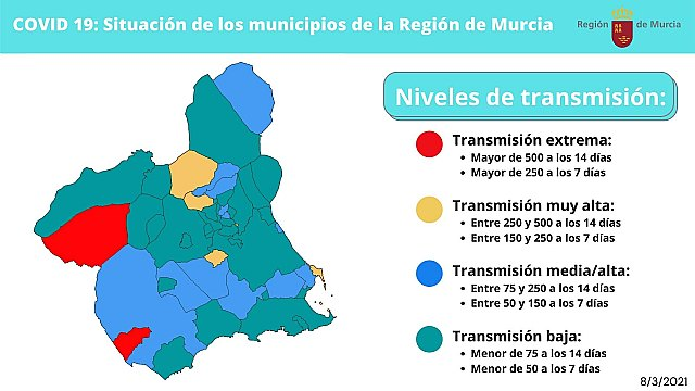 El Comité de Seguimiento Covid mantiene las medidas y solo dos municipios permanecen en nivel extremo, Foto 2