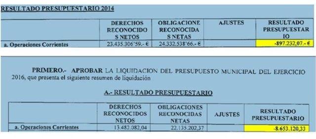 El PP denuncia que el alcalde gasta casi 9 millones de euros más de los que ingresa en un año, Foto 2