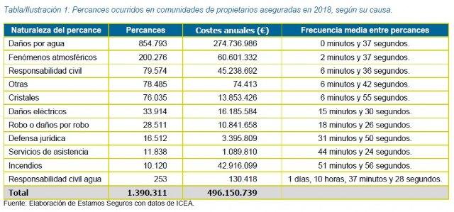 El seguro indemniza 860.000 goteras en comunidades de propietarios al año - 1, Foto 1