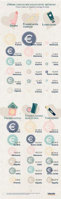 España: el país europeo más barato para tener un orgasmo - 2, Foto 2