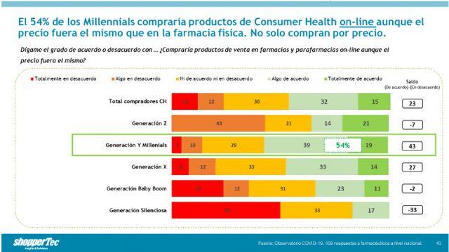 El 54% de los Millenials comprarían productos de Consumer Health online aunque el precio fuera el mismo - 1, Foto 1