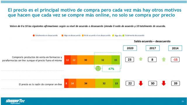 El 54% de los Millenials comprarían productos de Consumer Health online aunque el precio fuera el mismo - 2, Foto 2