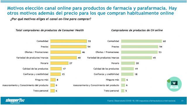 El 54% de los Millenials comprarían productos de Consumer Health online aunque el precio fuera el mismo - 3, Foto 3