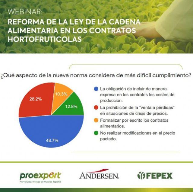 La Ley de Cadena alimentaria plantea dificultades de aplicación en el sector de frutas y hortalizas - 2, Foto 2