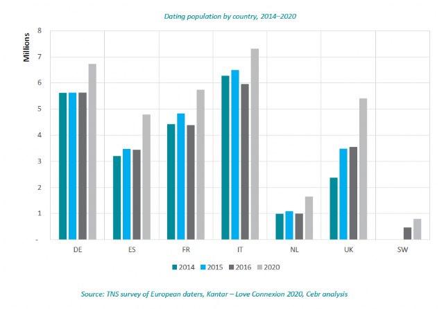 El número de daters activos en España alcanzará los 4,8 millones en 2020 - 1, Foto 1