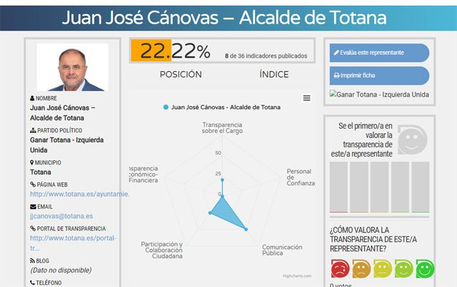The mayor of Totana to the tail in the Ranking that evaluates the transparency of the mayors and mayors of the Region of Murcia prepared by Dyntra, Foto 2